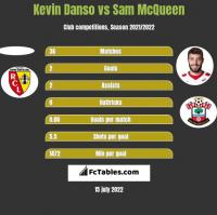 Kevin Danso vs Sam McQueen h2h player stats