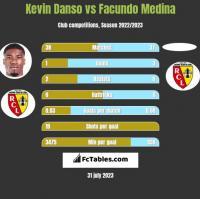 Kevin Danso vs Facundo Medina h2h player stats