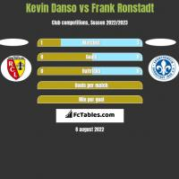 Kevin Danso vs Frank Ronstadt h2h player stats