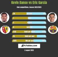 Kevin Danso vs Eric Garcia h2h player stats