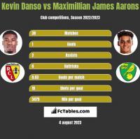 Kevin Danso vs Maximillian James Aarons h2h player stats