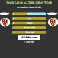 Kevin Danso vs Christopher Wooh h2h player stats