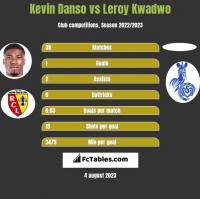 Kevin Danso vs Leroy Kwadwo h2h player stats