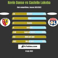 Kevin Danso vs Castello Lukeba h2h player stats
