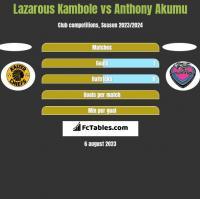 Lazarous Kambole vs Anthony Akumu h2h player stats