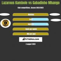 Lazarous Kambole vs Gabadinho Mhango h2h player stats