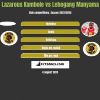 Lazarous Kambole vs Lebogang Manyama h2h player stats