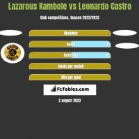 Lazarous Kambole vs Leonardo Castro h2h player stats