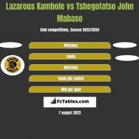 Lazarous Kambole vs Tshegofatso John Mabaso h2h player stats