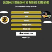 Lazarous Kambole vs Willard Katsande h2h player stats