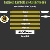 Lazarous Kambole vs Justin Shonga h2h player stats