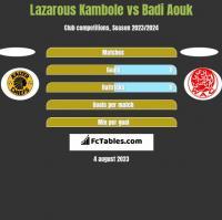 Lazarous Kambole vs Badi Aouk h2h player stats