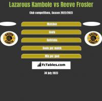Lazarous Kambole vs Reeve Frosler h2h player stats