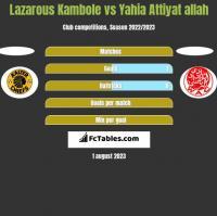 Lazarous Kambole vs Yahia Attiyat allah h2h player stats
