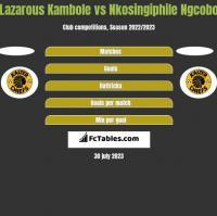 Lazarous Kambole vs Nkosingiphile Ngcobo h2h player stats