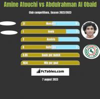 Amine Atouchi vs Abdulrahman Al Obaid h2h player stats