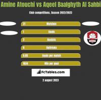Amine Atouchi vs Aqeel Baalghyth Al Sahbi h2h player stats