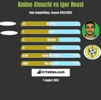 Amine Atouchi vs Igor Rossi h2h player stats