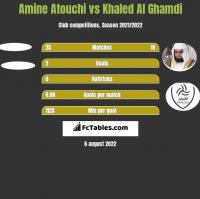 Amine Atouchi vs Khaled Al Ghamdi h2h player stats