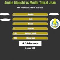 Amine Atouchi vs Medhi-Tahrat Jean h2h player stats