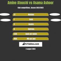 Amine Atouchi vs Osama Ashoor h2h player stats