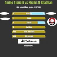 Amine Atouchi vs Khalid Al-Khathlan h2h player stats