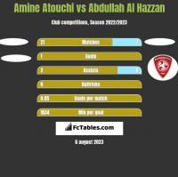 Amine Atouchi vs Abdullah Al Hazzan h2h player stats