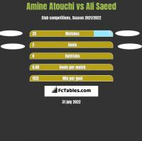 Amine Atouchi vs Ali Saeed h2h player stats