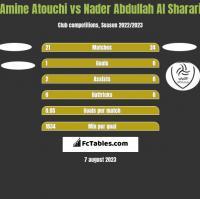 Amine Atouchi vs Nader Abdullah Al Sharari h2h player stats