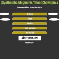 Siyethemba Mnguni vs Talent Chawapiwa h2h player stats