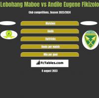 Lebohang Maboe vs Andile Eugene Fikizolo h2h player stats