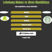 Lebohang Maboe vs Given Mashikinya h2h player stats