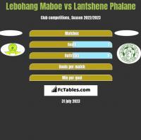 Lebohang Maboe vs Lantshene Phalane h2h player stats
