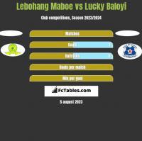 Lebohang Maboe vs Lucky Baloyi h2h player stats