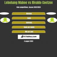 Lebohang Maboe vs Rivaldo Coetzee h2h player stats