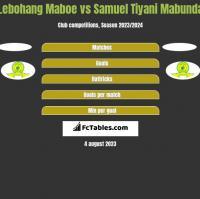 Lebohang Maboe vs Samuel Tiyani Mabunda h2h player stats