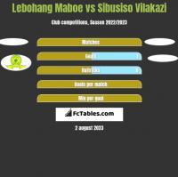 Lebohang Maboe vs Sibusiso Vilakazi h2h player stats