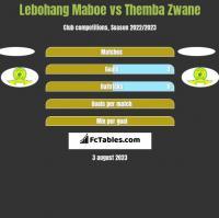 Lebohang Maboe vs Themba Zwane h2h player stats