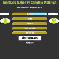 Lebohang Maboe vs Sphelele Mkhulise h2h player stats