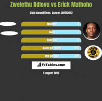 Zwelethu Ndlovu vs Erick Mathoho h2h player stats