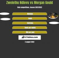 Zwelethu Ndlovu vs Morgan Gould h2h player stats