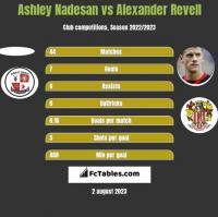 Ashley Nadesan vs Alexander Revell h2h player stats