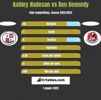 Ashley Nadesan vs Ben Kennedy h2h player stats