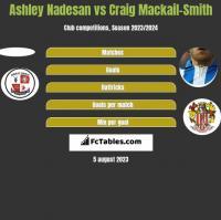 Ashley Nadesan vs Craig Mackail-Smith h2h player stats