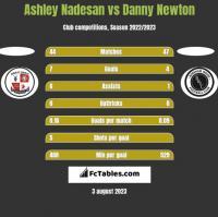 Ashley Nadesan vs Danny Newton h2h player stats