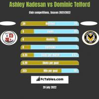 Ashley Nadesan vs Dominic Telford h2h player stats