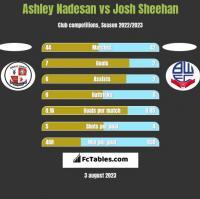 Ashley Nadesan vs Josh Sheehan h2h player stats