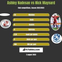 Ashley Nadesan vs Nick Maynard h2h player stats