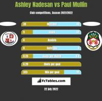 Ashley Nadesan vs Paul Mullin h2h player stats