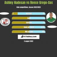 Ashley Nadesan vs Reece Grego-Cox h2h player stats